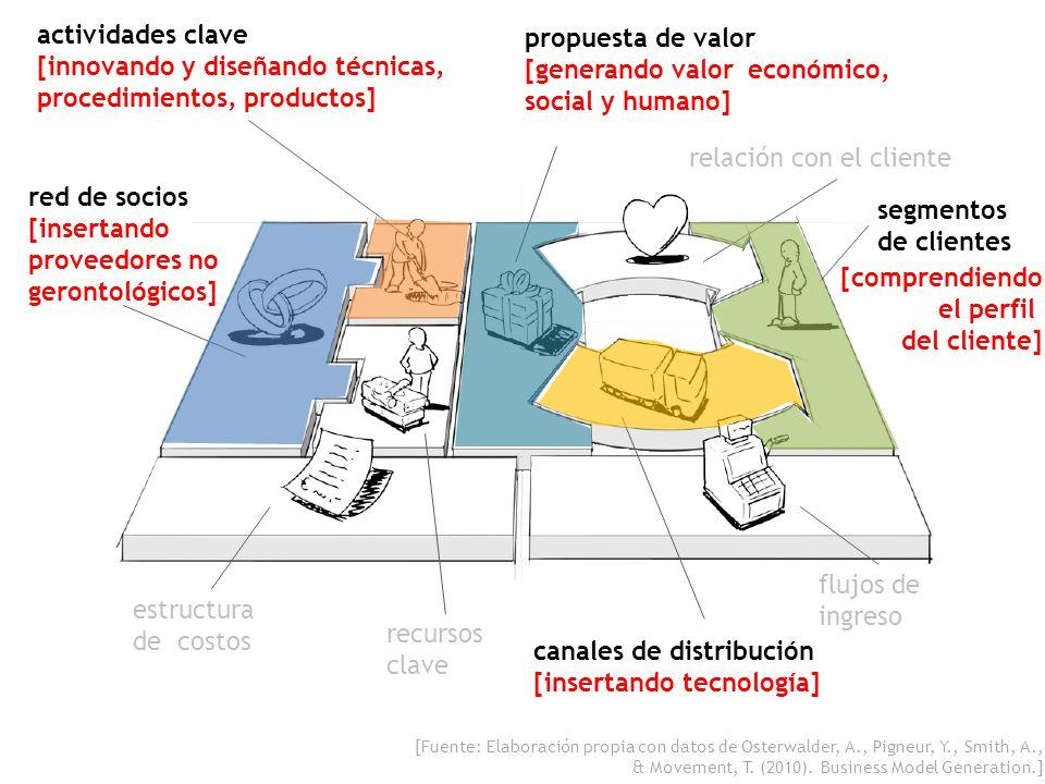 [innovando y diseñando técnicas, procedimientos, productos]